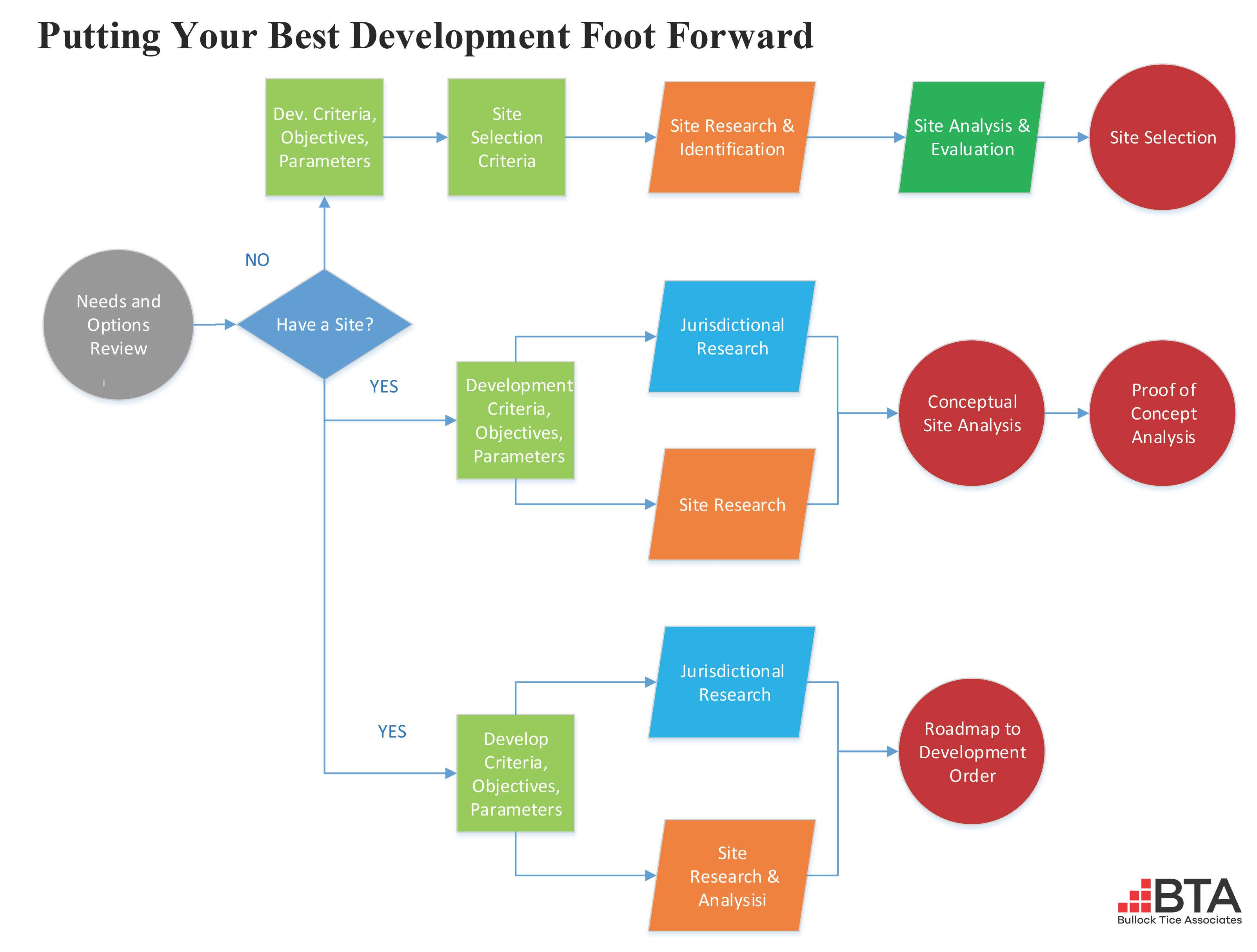 putting-your-best-development-foot-forward-drawing3
